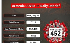 Armenia Reports Highest Daily Increase In COVID-19 Cases & Deaths.